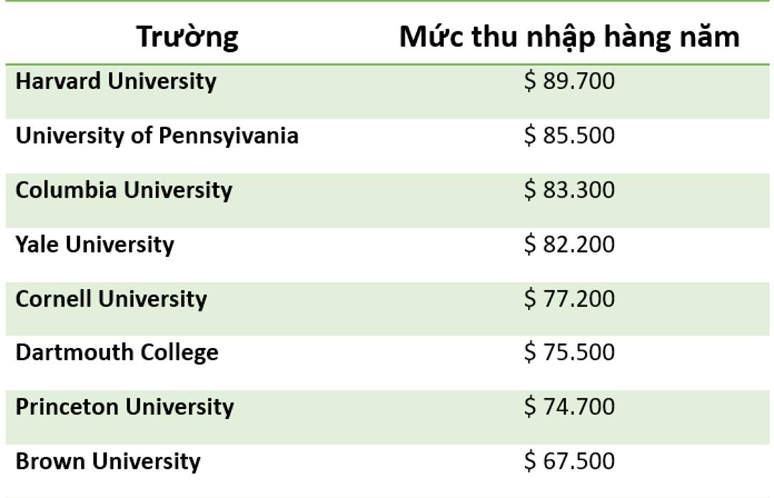 bảng thống kê thu nhập bình quân Ivy League