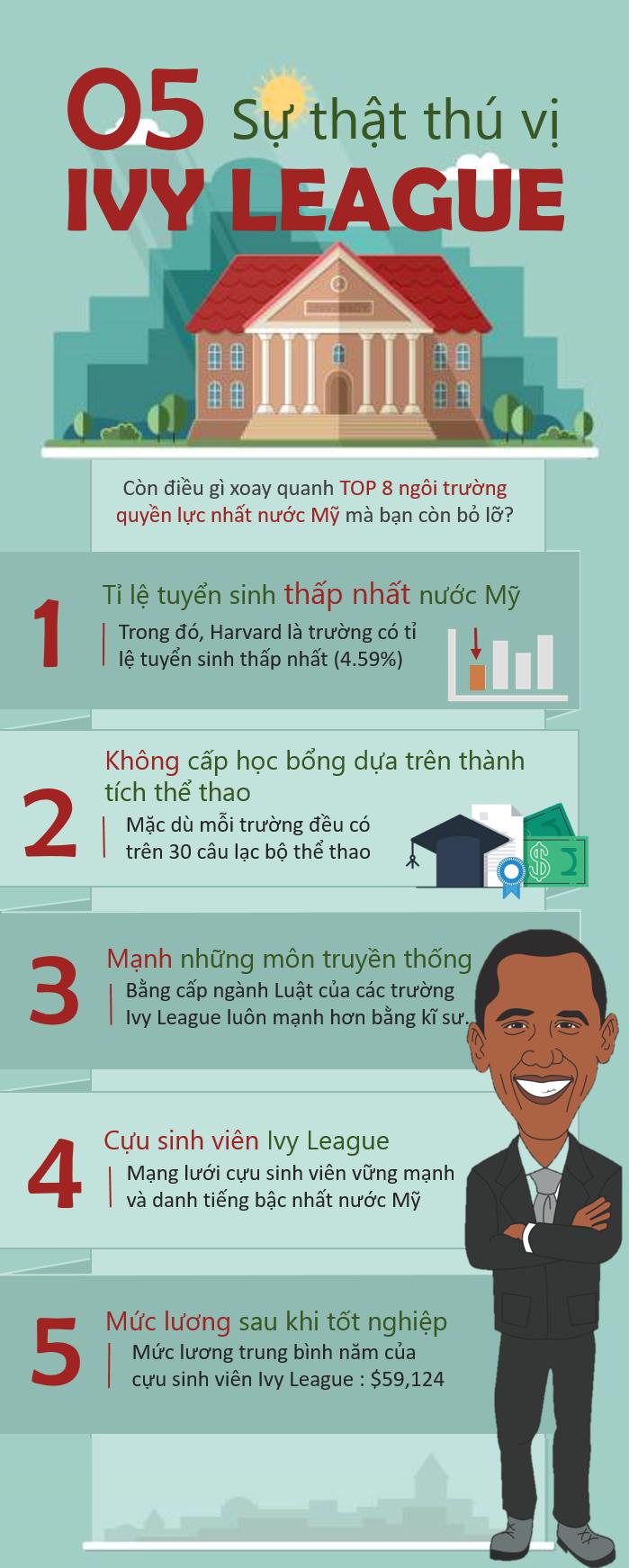 5 sự thật thú vị về Ivy League